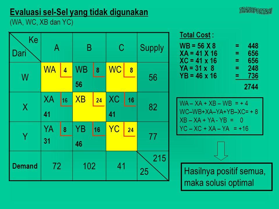 Ke Dari ABCSupply W WA 4 WB 8 56 WC 8 56 X XA 16 41 XB 24 XC 16 41 82 Y YA 8 31 YB 16 46 YC 24 77 Demand 7210241 215 25 Evaluasi sel-Sel yang tidak digunakan (WA, WC, XB dan YC) WA – XA + XB – WB = + 4 WC–WB+XA–YA+YB–XC= + 8 XB – XA + YA - YB = 0 YC – XC + XA – YA = +16 Hasilnya positif semua, maka solusi optimal Total Cost : WB = 56 X 8= 448 XA = 41 X 16 = 656 XC = 41 x 16= 656 YA = 31 x 8= 248 YB = 46 x 16= 736 2744