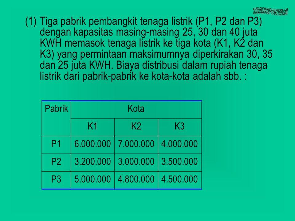 (1)Tiga pabrik pembangkit tenaga listrik (P1, P2 dan P3) dengan kapasitas masing-masing 25, 30 dan 40 juta KWH memasok tenaga listrik ke tiga kota (K1, K2 dan K3) yang permintaan maksimumnya diperkirakan 30, 35 dan 25 juta KWH.