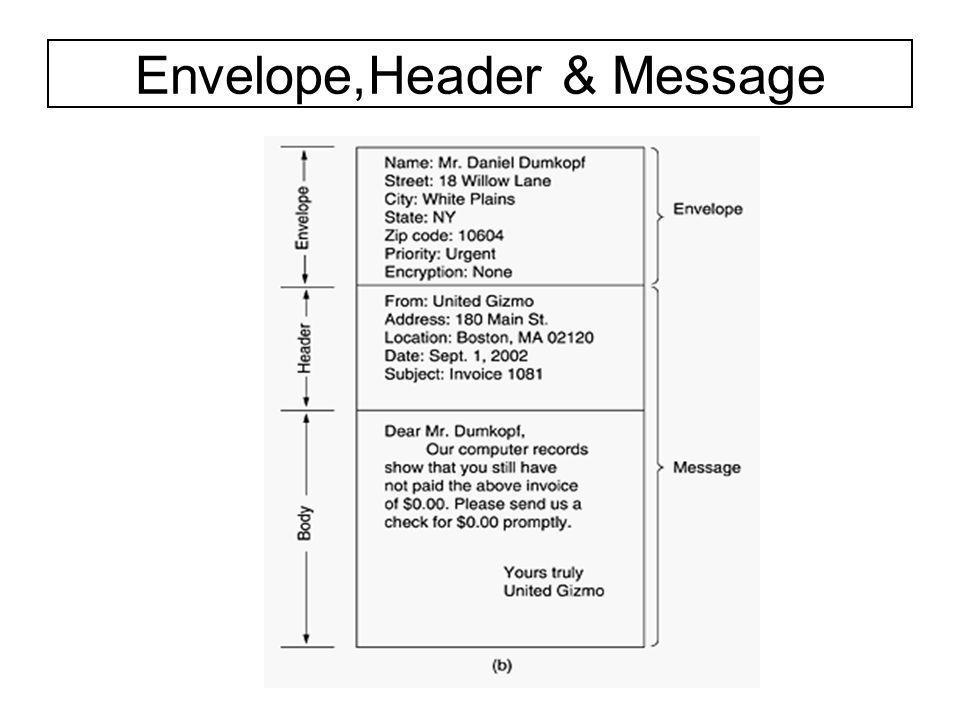 Envelope,Header & Message