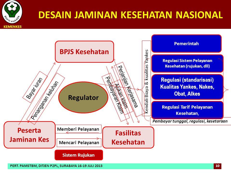 Regulator BPJS Kesehatan Peserta Jaminan Kes Fasilitas Kesehatan Bayar iuran Penanganan keluhan Perjanjian Kerjasama Ajukan klaim Pembayaran Klaim Men