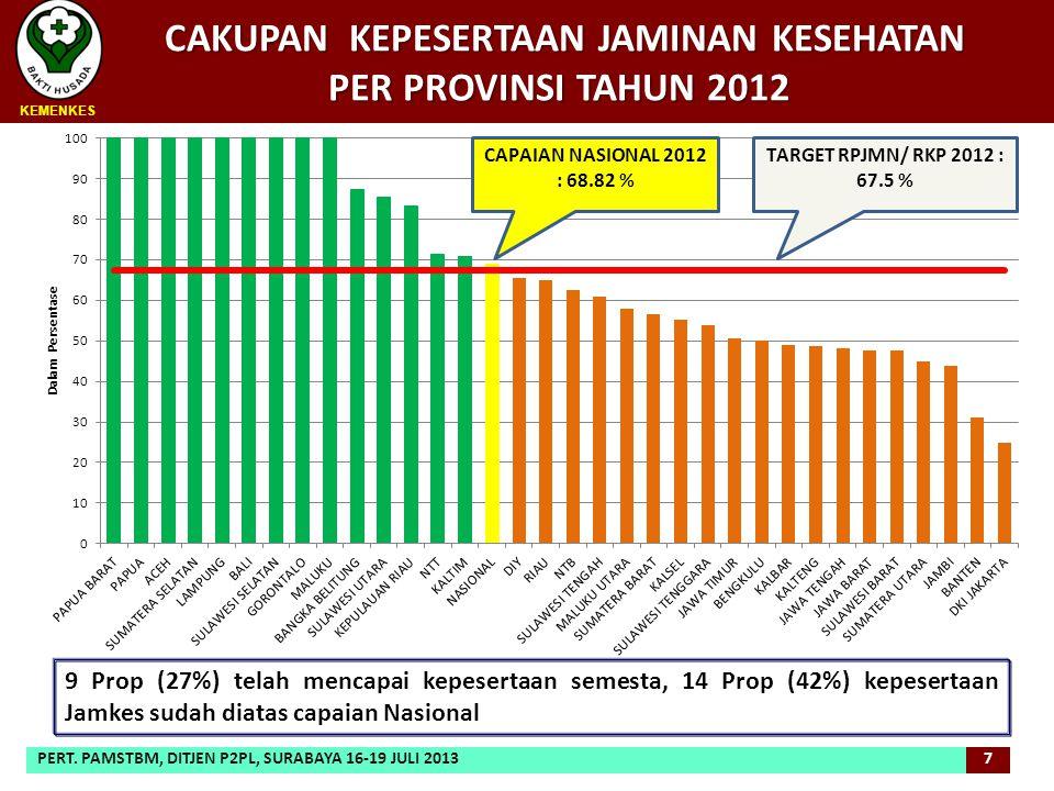 CAKUPAN KEPESERTAAN JAMINAN KESEHATAN PER PROVINSI TAHUN 2012 CAKUPAN KEPESERTAAN JAMINAN KESEHATAN PER PROVINSI TAHUN 2012 9 Prop (27%) telah mencapa