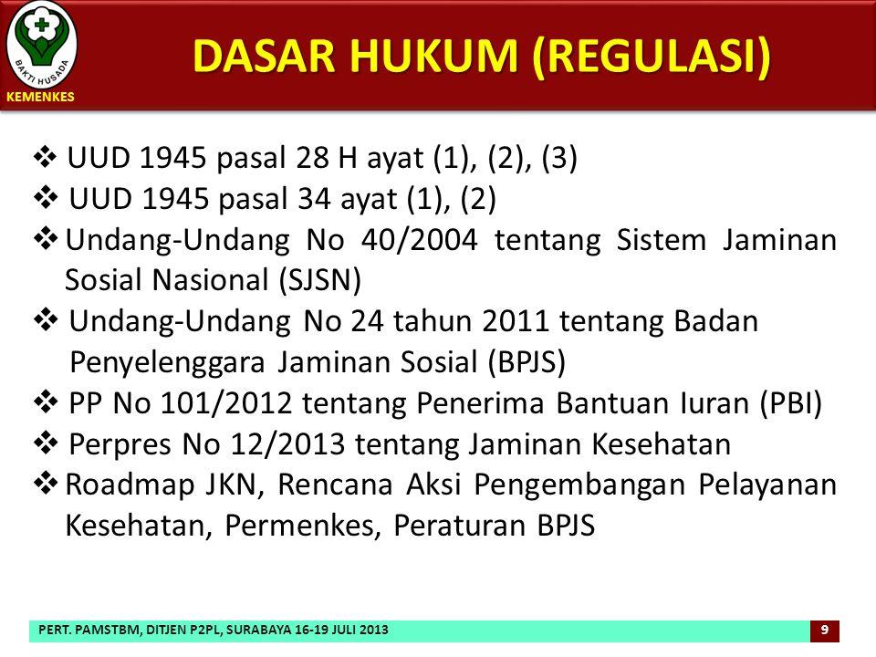 DASAR HUKUM (REGULASI) DASAR HUKUM (REGULASI)  UUD 1945 pasal 28 H ayat (1), (2), (3)  UUD 1945 pasal 34 ayat (1), (2)  Undang-Undang No 40/2004 te