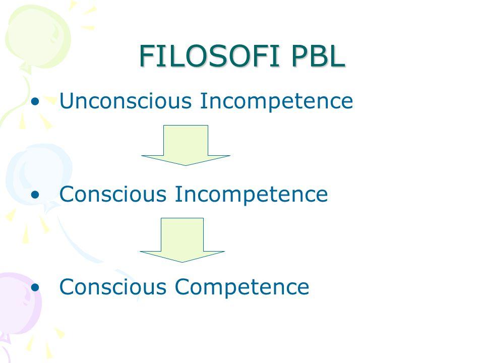 FILOSOFI PBL Unconscious Incompetence Conscious Incompetence Conscious Competence
