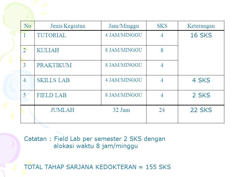 NoJenis KegiatanJam/MingguSKSKeterangan 1TUTORIAL 4 JAM/MINGGU 4 16 SKS 2KULIAH 8 JAM/MINGGU 8 3PRAKTIKUM 8 JAM/MINGGU 4 4SKILLS LAB 4 JAM/MINGGU 4 4 SKS 5FIELD LAB 8 JAM/MINGGU 4 2 SKS JUMLAH 32 Jam2424 22 SKS Catatan : Field Lab per semester 2 SKS dengan alokasi waktu 8 jam/minggu TOTAL TAHAP SARJANA KEDOKTERAN = 155 SKS