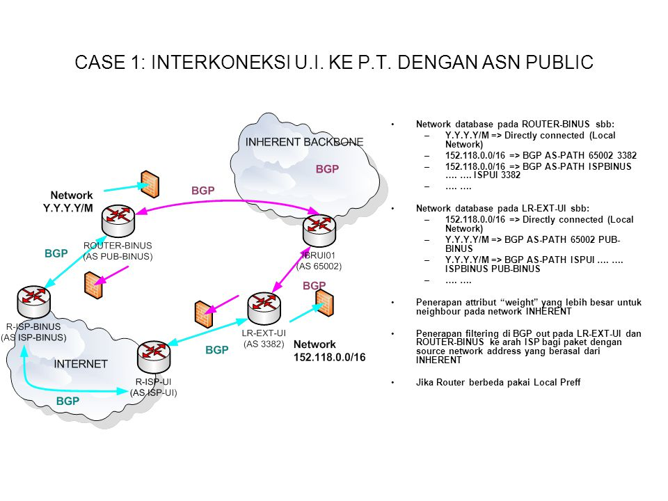 CASE 1: INTERKONEKSI U.I. KE P.T. DENGAN ASN PUBLIC Network database pada ROUTER-BINUS sbb: –Y.Y.Y.Y/M => Directly connected (Local Network) –152.118.