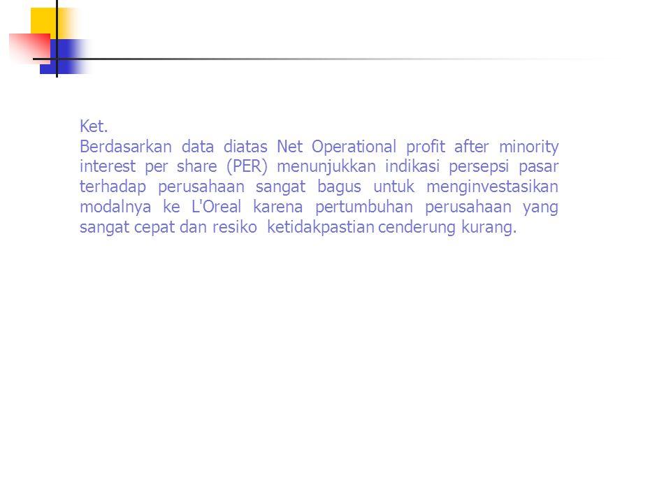 Ket. Berdasarkan data diatas Net Operational profit after minority interest per share (PER) menunjukkan indikasi persepsi pasar terhadap perusahaan sa