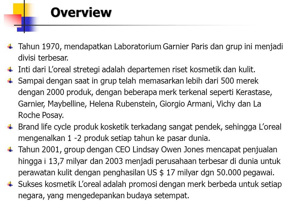 Tahun 1970, mendapatkan Laboratorium Garnier Paris dan grup ini menjadi divisi terbesar. Inti dari L'oreal stretegi adalah departemen riset kosmetik d