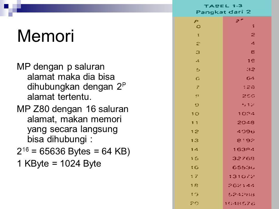 Memori MP dengan p saluran alamat maka dia bisa dihubungkan dengan 2 P alamat tertentu. MP Z80 dengan 16 saluran alamat, makan memori yang secara lang