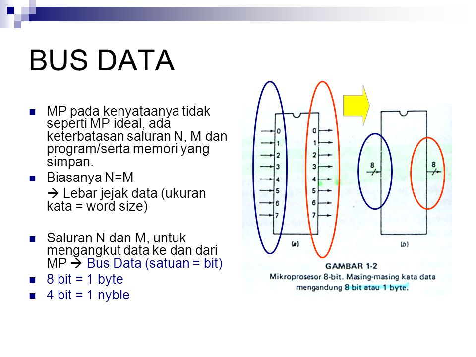 BUS DATA MP pada kenyataanya tidak seperti MP ideal, ada keterbatasan saluran N, M dan program/serta memori yang simpan. Biasanya N=M  Lebar jejak da