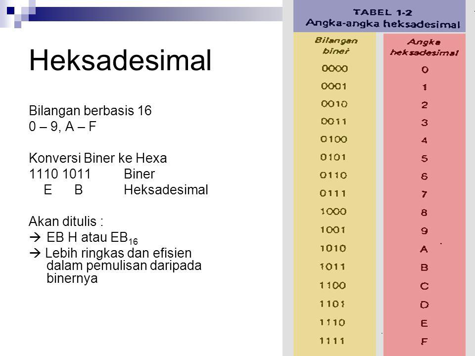 Heksadesimal Bilangan berbasis 16 0 – 9, A – F Konversi Biner ke Hexa 1110 1011Biner E BHeksadesimal Akan ditulis :  EB H atau EB 16  Lebih ringkas