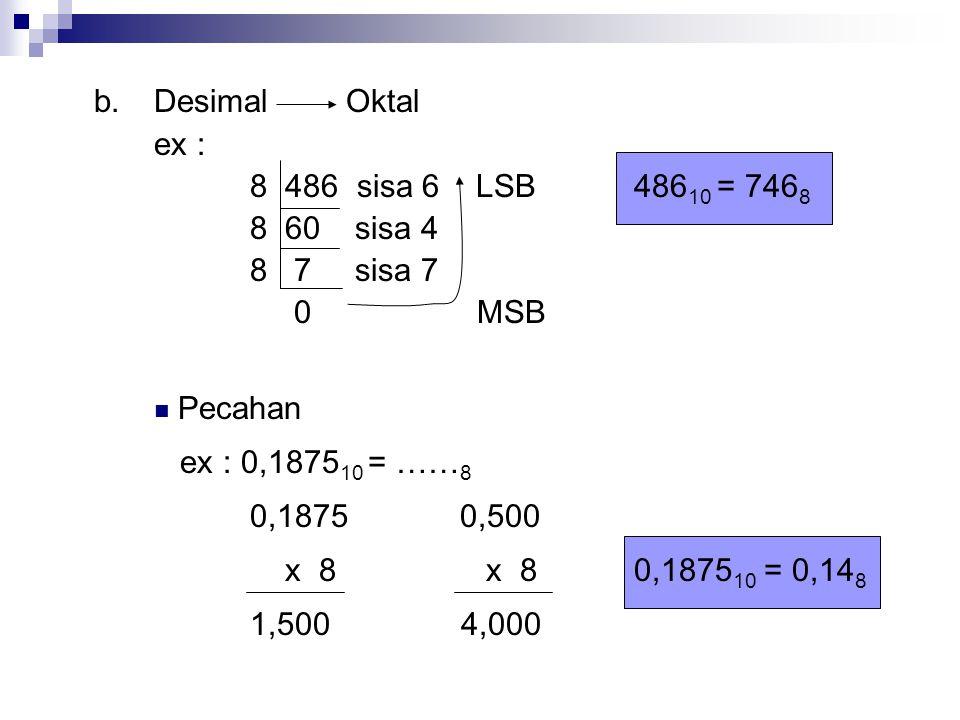 b.Desimal Oktal ex : 8 486 sisa 6 LSB486 10 = 746 8 8 60 sisa 4 8 7 sisa 7 0 MSB Pecahan ex : 0,1875 10 = …… 8 0,1875 0,500 x 8 x 80,1875 10 = 0,14 8 1,500 4,000