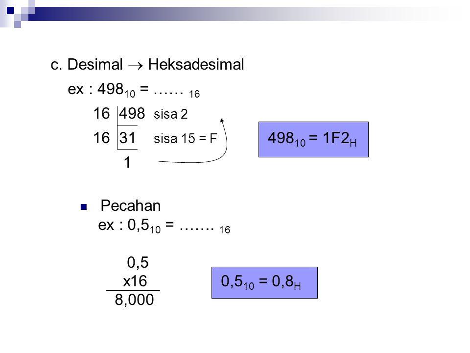 c. Desimal  Heksadesimal ex : 498 10 = …… 16 16 498 sisa 2 16 31 sisa 15 = F 498 10 = 1F2 H 1 Pecahan ex : 0,5 10 = ……. 16 0,5 x160,5 10 = 0,8 H 8,00