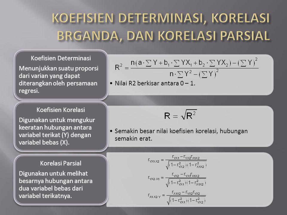 Nilai R2 berkisar antara 0 – 1. Koefisien Determinasi Menunjukkan suatu proporsi dari varian yang dapat diterangkan oleh persamaan regresi. Semakin be