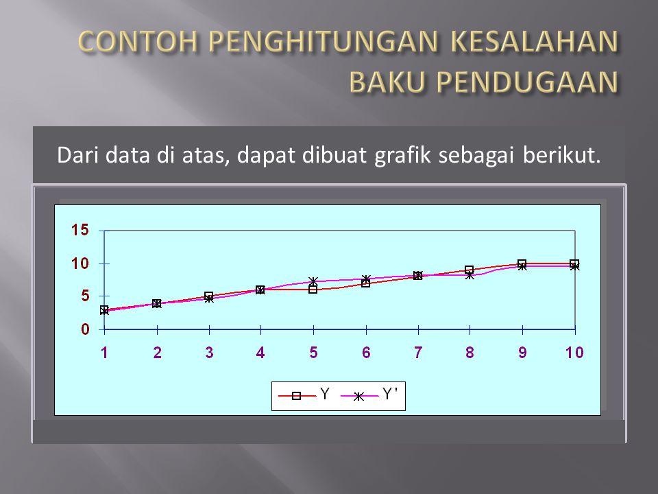 Dari data di atas, dapat dibuat grafik sebagai berikut.