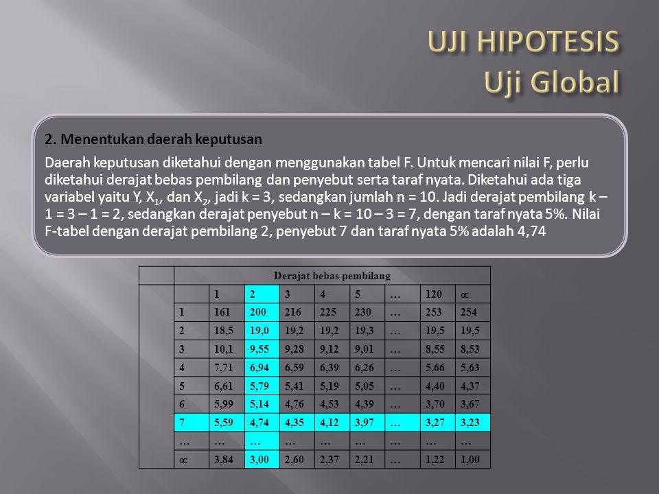 2. Menentukan daerah keputusan Daerah keputusan diketahui dengan menggunakan tabel F. Untuk mencari nilai F, perlu diketahui derajat bebas pembilang d