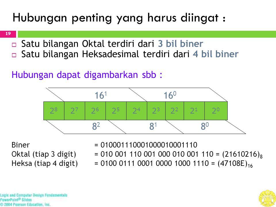 Hubungan penting yang harus diingat : 19  Satu bilangan Oktal terdiri dari 3 bil biner  Satu bilangan Heksadesimal terdiri dari 4 bil biner Hubungan dapat digambarkan sbb : 16 1 16 0 8 2 8 1 8 0 Biner = 010001110001000010001110 Oktal (tiap 3 digit) = 010 001 110 001 000 010 001 110 = (21610216) 8 Heksa (tiap 4 digit)= 0100 0111 0001 0000 1000 1110 = (47108E) 16 2525 2626 2121 2424 2828 23232 2020 2727