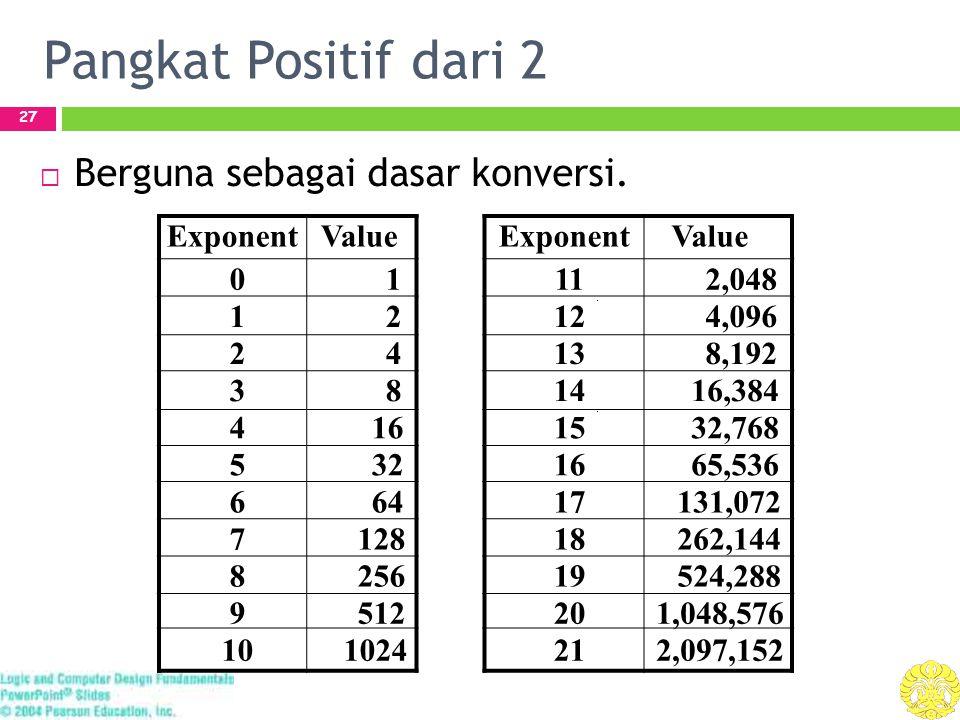 Pangkat Positif dari 2 27  Berguna sebagai dasar konversi. ExponentValue ExponentValue 0 1 11 2,048 1 2 12 4,096 2 4 13 8,192 3 8 14 16,384 4 16 15 3