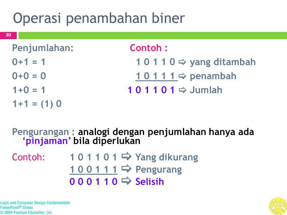 Operasi penambahan biner 30 Penjumlahan: Contoh : 0+1 = 1 1 0 1 1 0  yang ditambah 0+0 = 0 1 0 1 1 1  penambah 1+0 = 1 1 0 1 1 0 1  Jumlah 1+1 = (1) 0 Pengurangan : analogi dengan penjumlahan hanya ada 'pinjaman' bila diperlukan Contoh: 1 0 1 1 0 1  Yang dikurang 1 0 0 1 1 1  Pengurang 0 0 0 1 1 0  Selisih