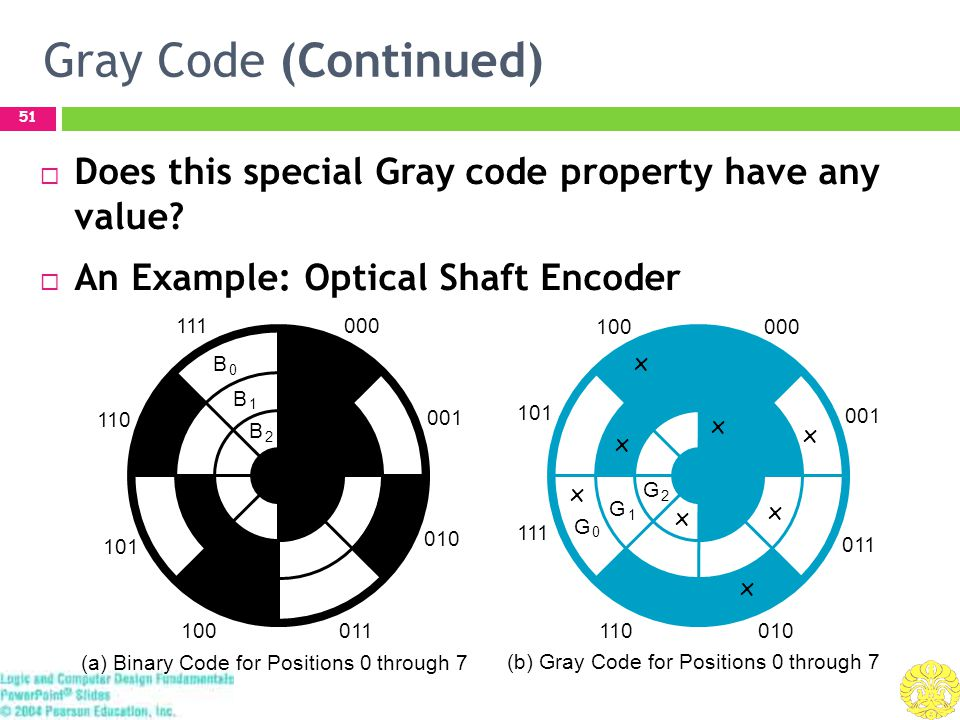 Gray Code (Continued) 51  Does this special Gray code property have any value.