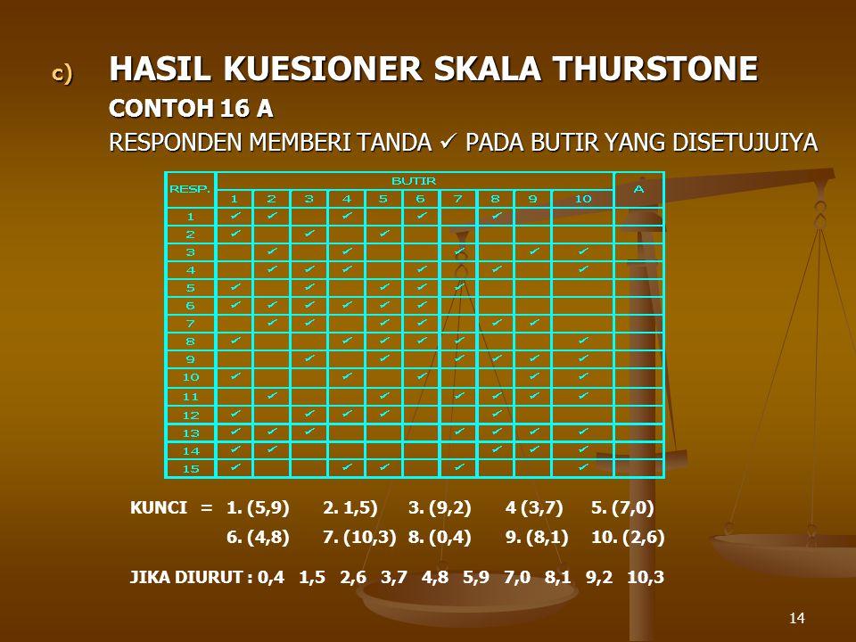 14 c) HASIL KUESIONER SKALA THURSTONE CONTOH 16 A RESPONDEN MEMBERI TANDA PADA BUTIR YANG DISETUJUIYA KUNCI=1. (5,9)2. 1,5)3. (9,2)4 (3,7)5. (7,0) 6.