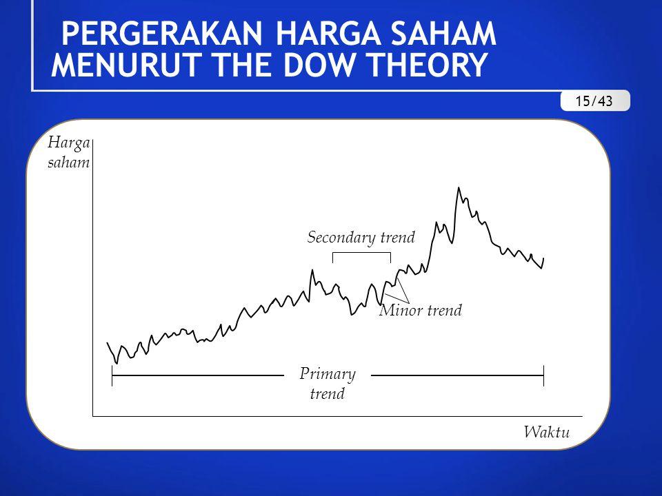 PERGERAKAN HARGA SAHAM MENURUT THE DOW THEORY Harga saham Minor trend Secondary trend Primary trend Waktu 15/43