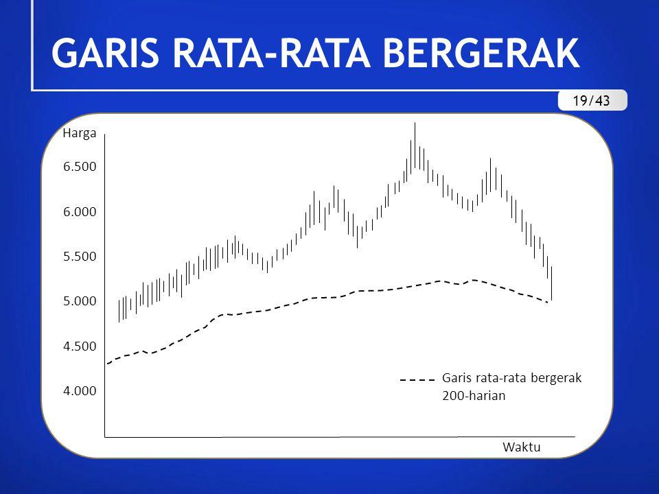 GARIS RATA-RATA BERGERAK 19/43