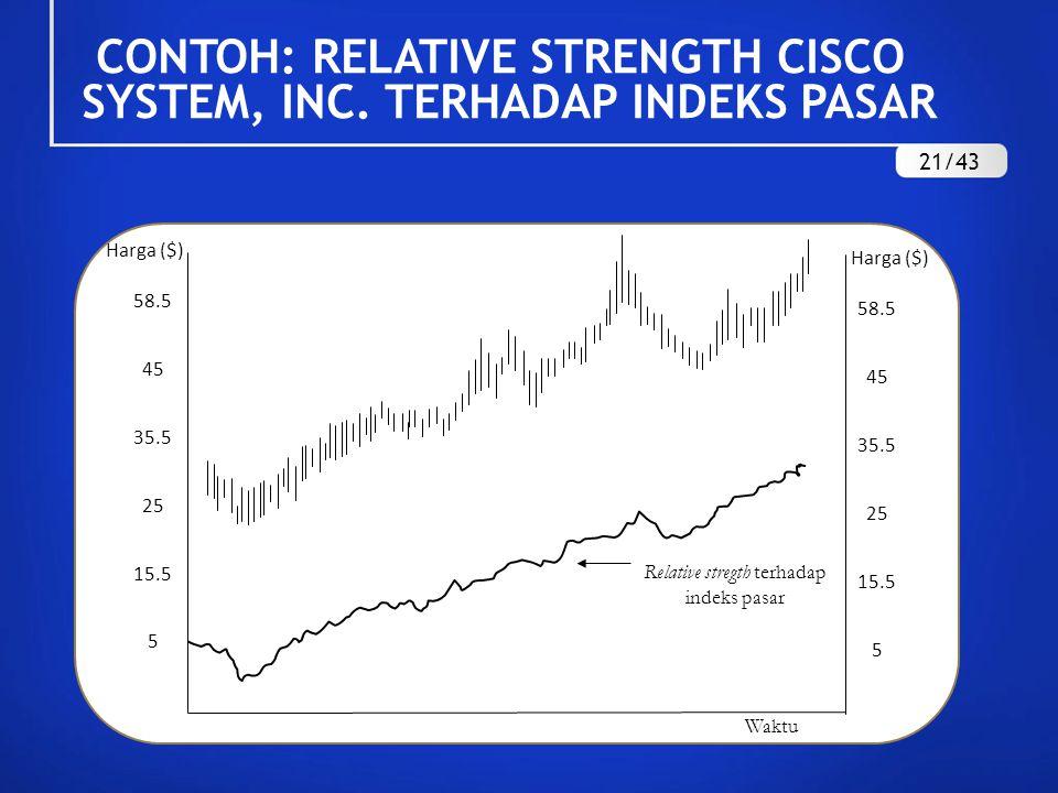 CONTOH: RELATIVE STRENGTH CISCO SYSTEM, INC. TERHADAP INDEKS PASAR 21/43
