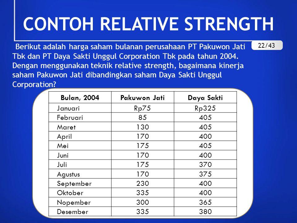 Berikut adalah harga saham bulanan perusahaan PT Pakuwon Jati Tbk dan PT Daya Sakti Unggul Corporation Tbk pada tahun 2004. Dengan menggunakan teknik