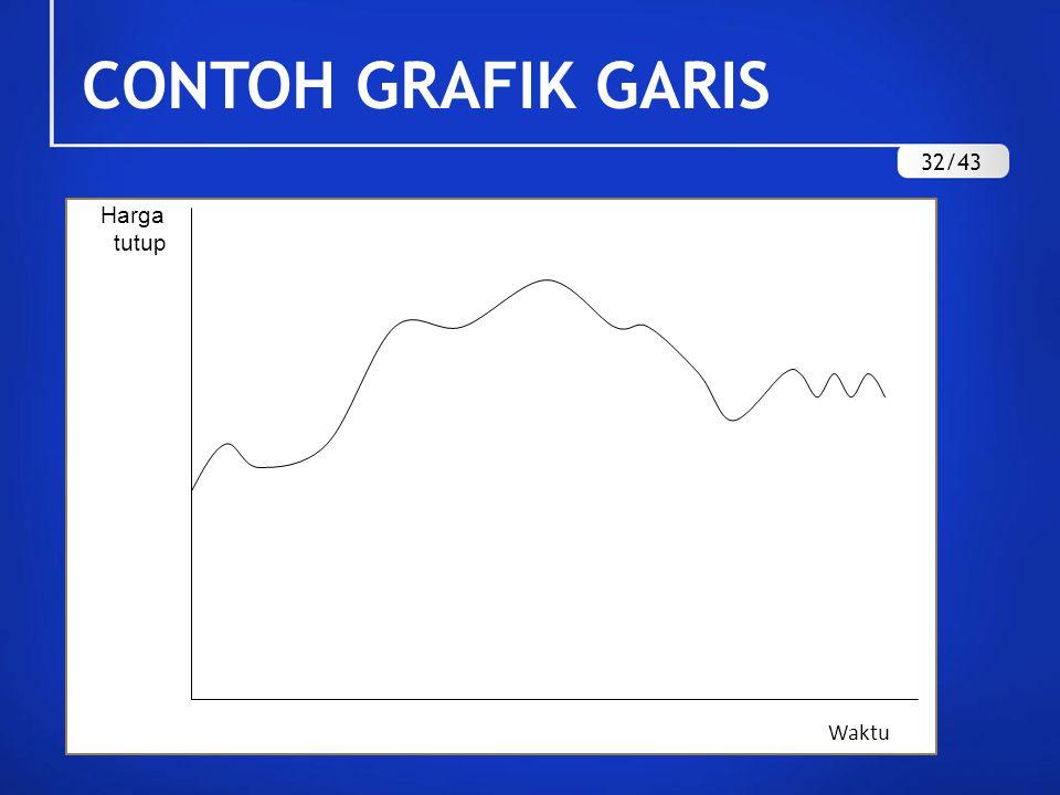 CONTOH GRAFIK GARIS Waktu Harga tutup 32/43