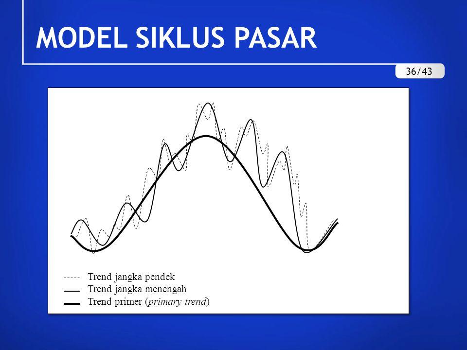 MODEL SIKLUS PASAR Trend jangka pendek Trend jangka menengah Trend primer (primary trend) 36/43