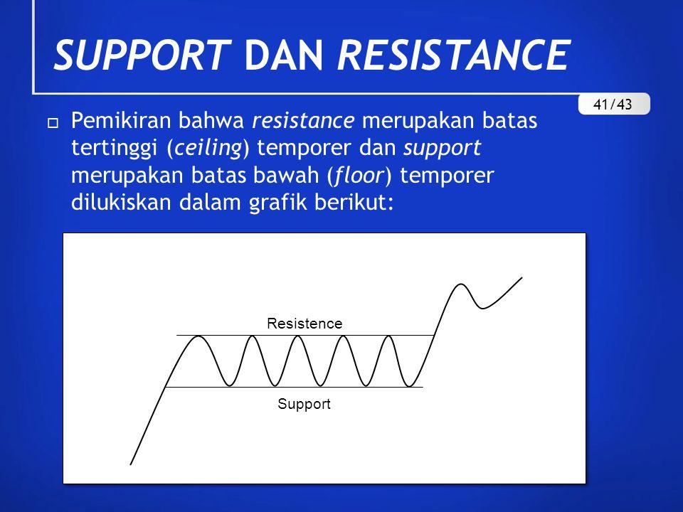  Pemikiran bahwa resistance merupakan batas tertinggi (ceiling) temporer dan support merupakan batas bawah (floor) temporer dilukiskan dalam grafik b