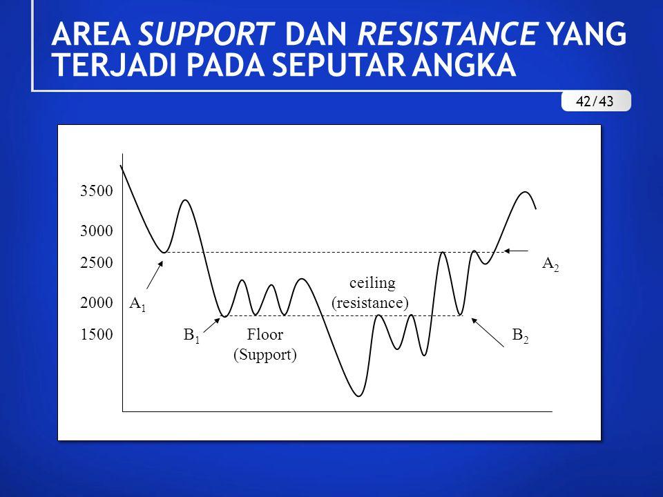 AREA SUPPORT DAN RESISTANCE YANG TERJADI PADA SEPUTAR ANGKA 3500 3000 2500 A 2 ceiling 2000 A 1 (resistance) 1500 B 1 Floor B 2 (Support) 42/43