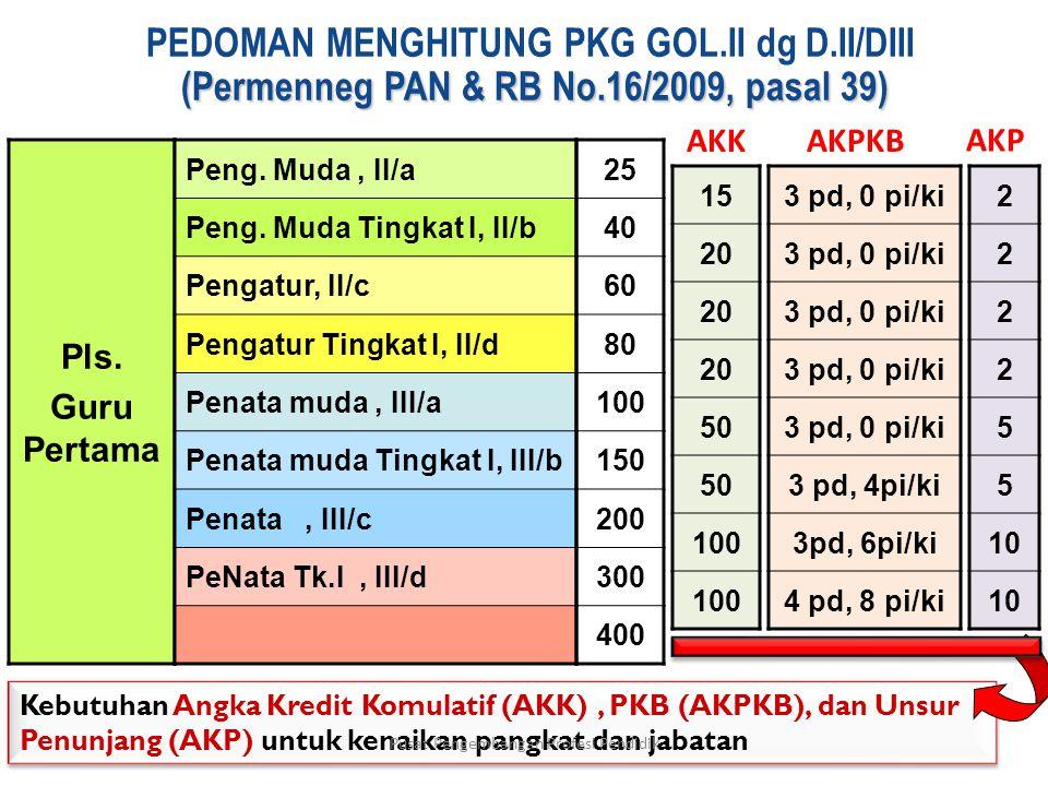 (Permenneg PAN & RB No.16/2009, pasal 39) PEDOMAN MENGHITUNG PKG GOL.II dg D.II/DIII (Permenneg PAN & RB No.16/2009, pasal 39) Pls.