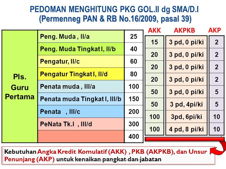 (Permenneg PAN & RB No.16/2009, pasal 39) PEDOMAN MENGHITUNG PKG GOL.II dg SMA/D.I (Permenneg PAN & RB No.16/2009, pasal 39) Pls.
