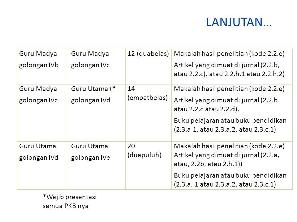LANJUTAN… Guru Madya golongan IVb Guru Madya golongan IVc 12 (duabelas)Makalah hasil penelitian (kode 2.2.e) Artikel yang dimuat di jurnal (2.2.b, atau 2.2.c), atau 2.2.h.1 atau 2.2.h.2) Guru Madya golongan IVc Guru Utama (* golongan IVd 14 (empatbelas) Makalah hasil penelitian (kode 2.2.e) Artikel yang dimuat di jurnal (2.2.b atau 2.2.c atau 2.2.d), Buku pelajaran atau buku pendidikan (2.3.a 1, atau 2.3.a.2, atau 2.3.c.1) Guru Utama golongan IVd Guru Utama golongan IVe 20 (duapuluh) Makalah hasil penelitian (kode 2.2.e) Artikel yang dimuat di jurnal (2.2.a, atau, 2.2b, atau 2.h.1)) Buku pelajaran atau buku pendidikan (2.3.a.