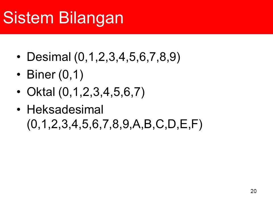20 Sistem Bilangan Desimal (0,1,2,3,4,5,6,7,8,9) Biner (0,1) Oktal (0,1,2,3,4,5,6,7) Heksadesimal (0,1,2,3,4,5,6,7,8,9,A,B,C,D,E,F)