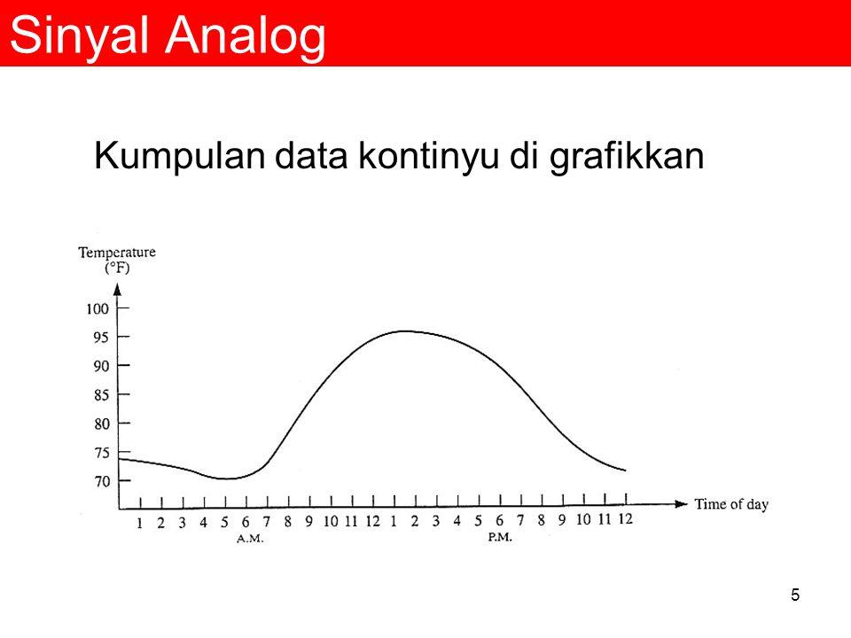 5 Sinyal Analog Kumpulan data kontinyu di grafikkan