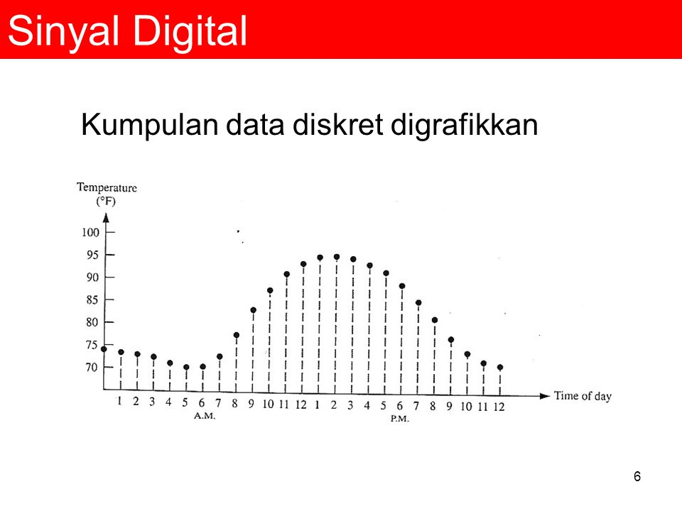 6 Sinyal Digital Kumpulan data diskret digrafikkan