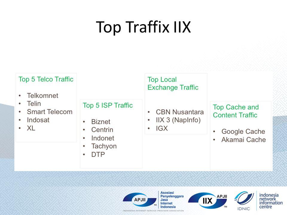 Top Traffix IIX