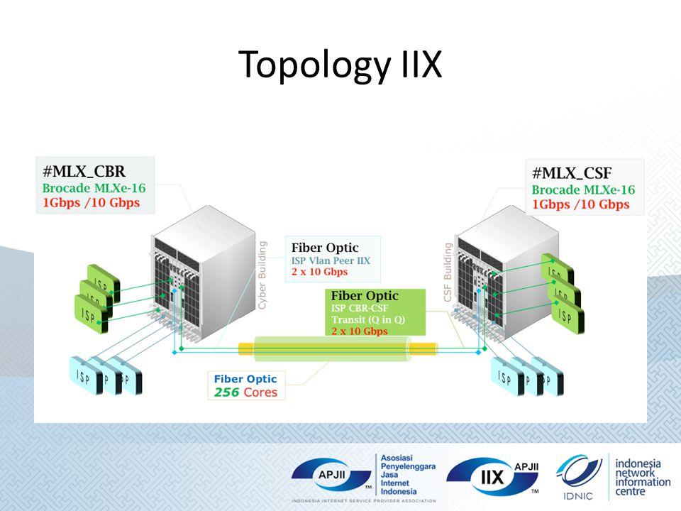 Topology IIX