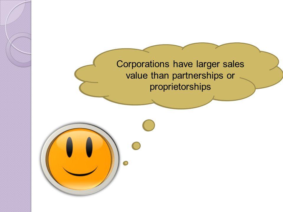 Corporations have larger sales value than partnerships or proprietorships
