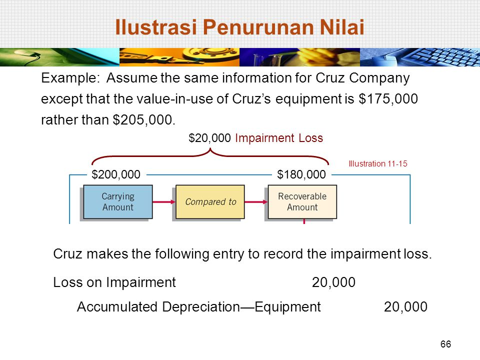 Example: Assume the same information for Cruz Company except that the value-in-use of Cruz's equipment is $175,000 rather than $205,000. Illustration