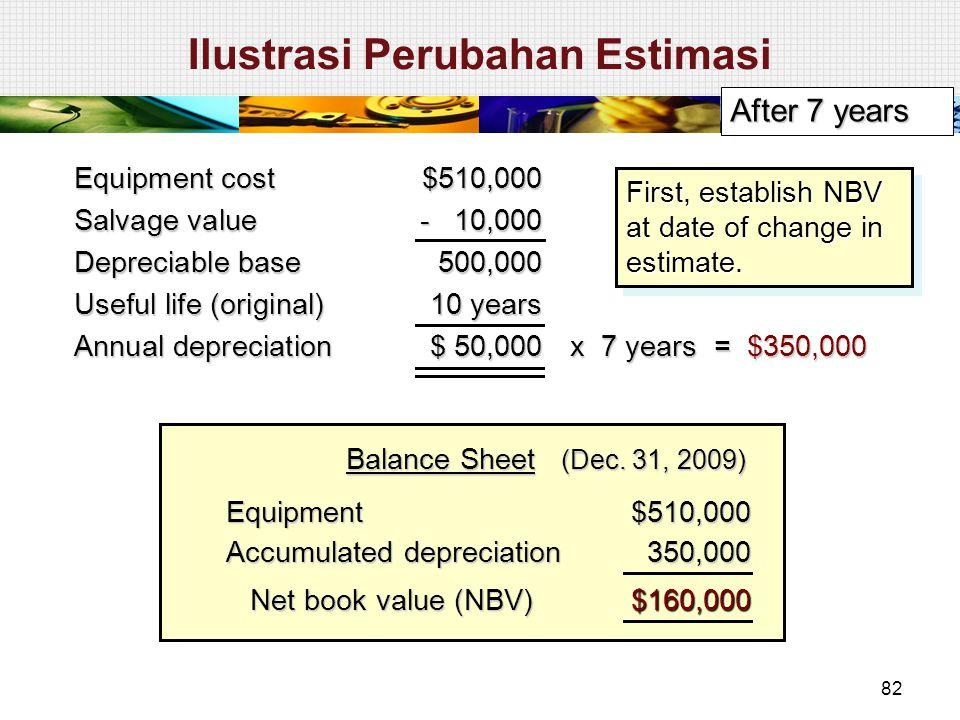 Equipment$510,000 Accumulated depreciation 350,000 350,000 Net book value (NBV) Net book value (NBV)$160,000 Balance Sheet (Dec. 31, 2009) After 7 yea