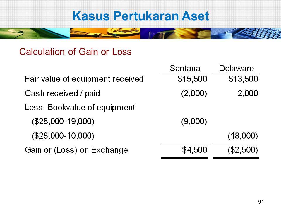 Calculation of Gain or Loss Kasus Pertukaran Aset 91