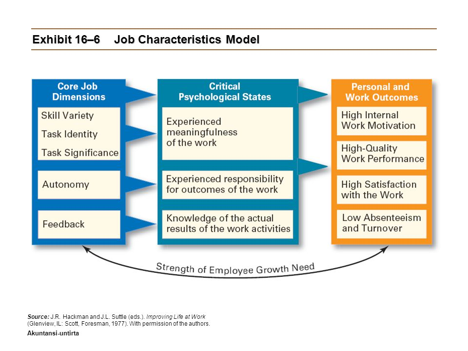 Akuntansi-untirta Exhibit 16–6Job Characteristics Model Source: J.R.