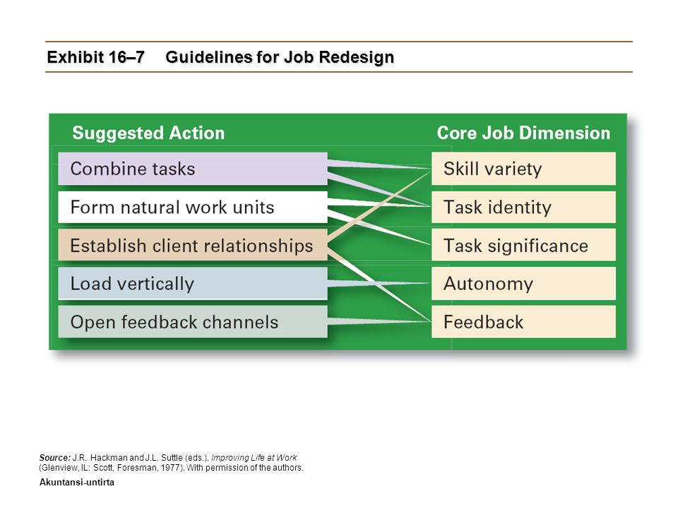 Akuntansi-untirta Exhibit 16–7Guidelines for Job Redesign Source: J.R.