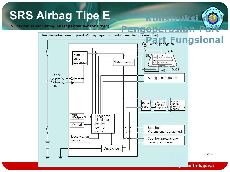 Teknologi dan Rekayasa (5/16) SRS Airbag Tipe E Konstruksi dam Pengoperasian Part- Part Fungsional Rakitan airbag sensor pusat (Airbag depan dan sirku