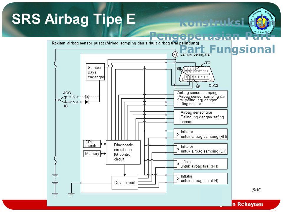 Teknologi dan Rekayasa (5/16) SRS Airbag Tipe E Konstruksi dam Pengoperasian Part- Part Fungsional Rakitan airbag sensor pusat (Airbag samping dan sir