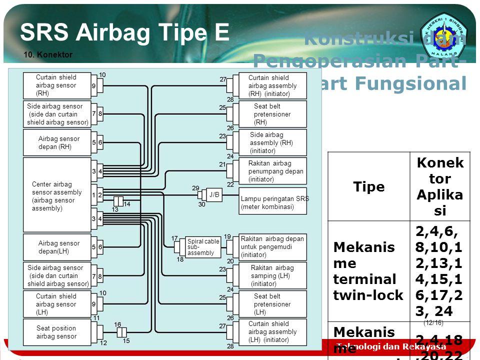 Teknologi dan Rekayasa (12/16) SRS Airbag Tipe E Konstruksi dam Pengoperasian Part- Part Fungsional Curtain shield airbag sensor (RH) Side airbag sens