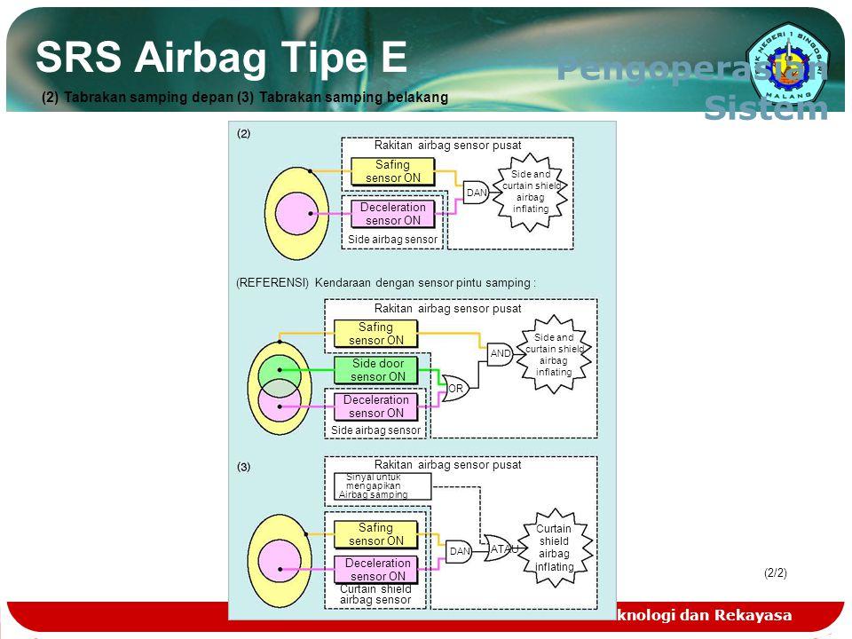 Teknologi dan Rekayasa (2/2)(2/2) SRS Airbag Tipe E Pengoperasian Sistem Rakitan airbag sensor pusat Side and curtain shield airbag inflating Safing s